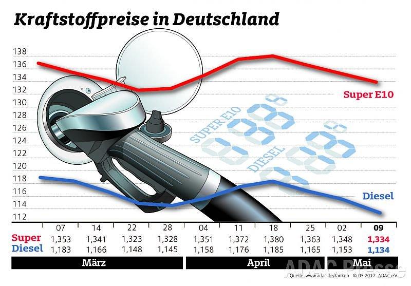 Neues Ranking - Kramp-Karrenbauer und Merkel machen Beliebtheitssprung Neues Ranking Kramp-Karrenbauer und Merkel machen Beliebtheitssprung. Bei einer Umfrage nach den .
