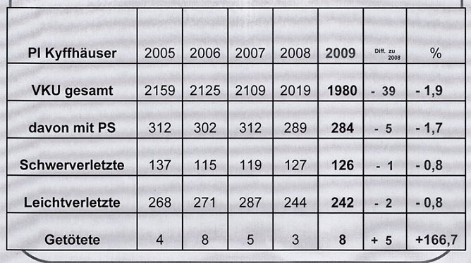 Verkehrsunfallstatistik 2009 (1) : 17.03.2010, 00.04 Uhr
